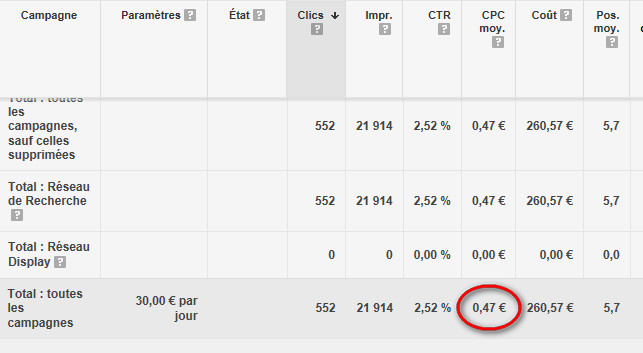 CPC moyen Adwords